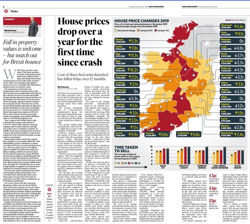 Q4 2019 Average House Price Index