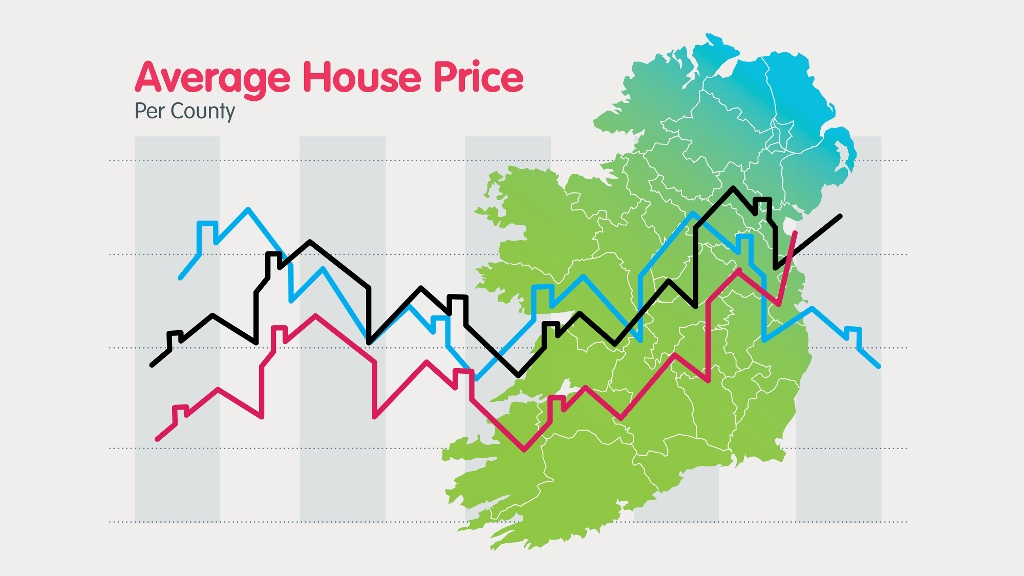 Average House Price per County